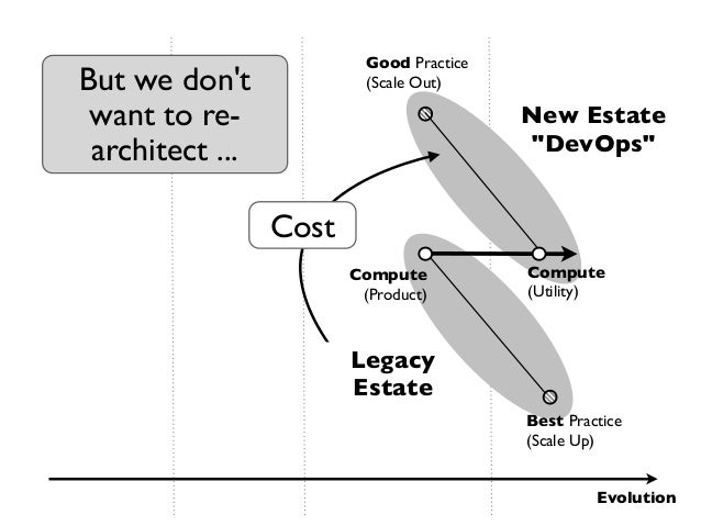 Good PracticeBut we dont              (Scale Out) want to re-                              New Estate architect ...       ...