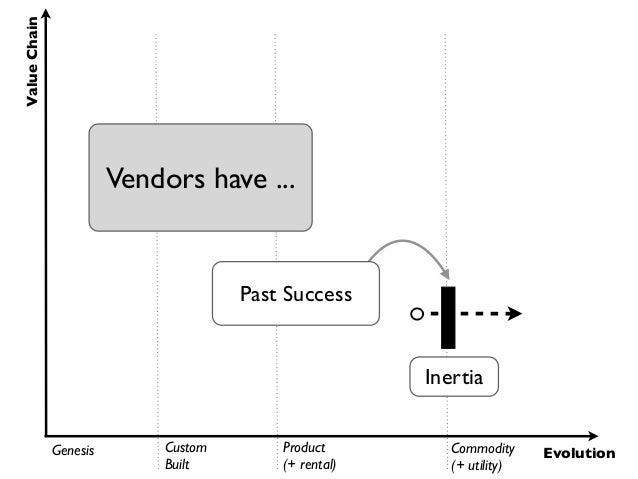 Value Chain                        Vendors have ...                                     Past Success                      ...