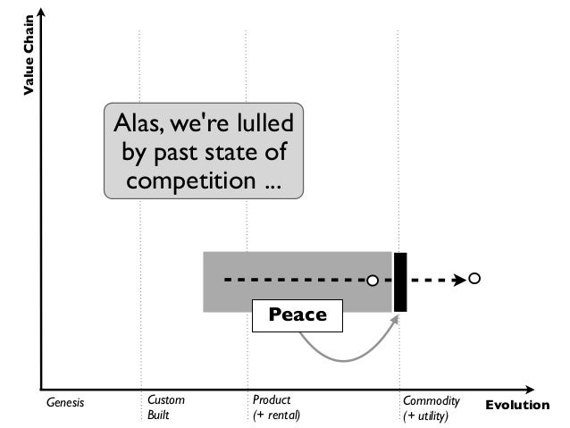Value Chain                        Alas, were lulled                        by past state of                         compe...