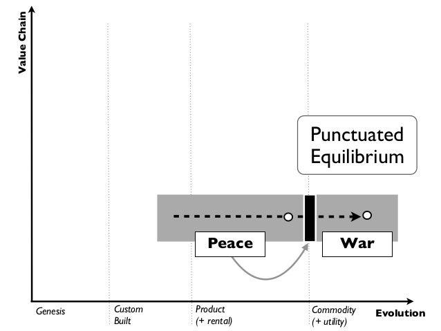Value Chain                                              Punctuated                                              Equilibri...