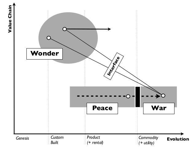Value Chain                        Wonder                                                        e                        ...