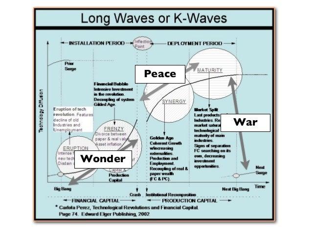 Peace                 WarWonder