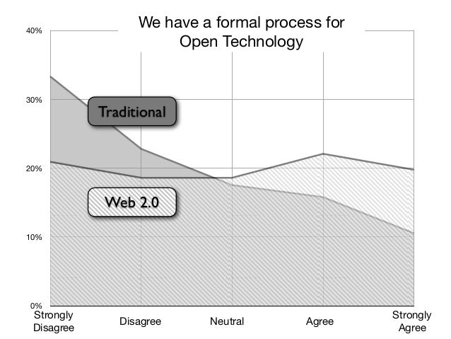 Our company deploys an open technology60%            approach as a means of outmaneouvering                          compe...