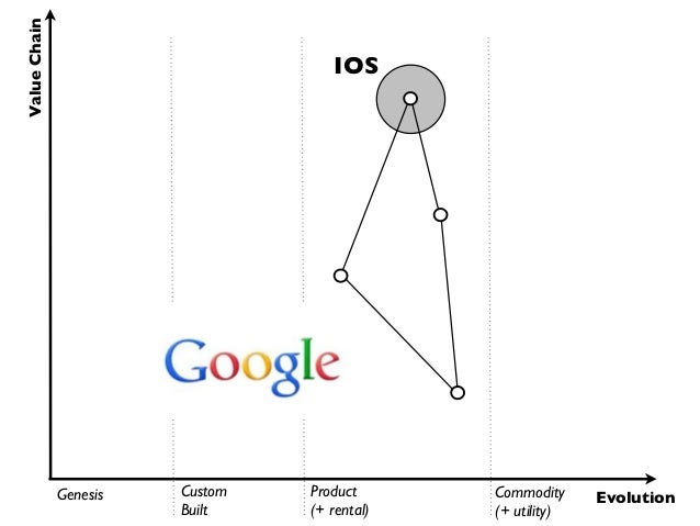 Value Chain                                    IOS              Genesis   Custom   Product      Commodity     Evolution   ...