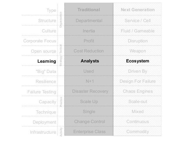 Choose one ...  + Innovation  + Customer  + Efficiency
