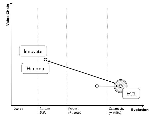 Value Chain                                  Commoditise                                                          EMR     ...