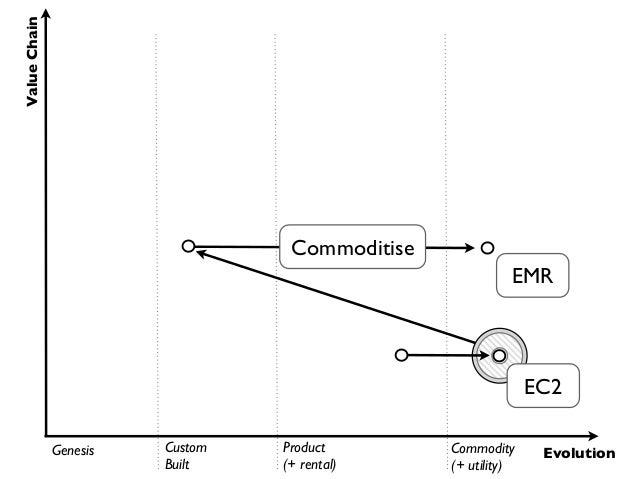 Value Chain                    Innovate                                                           EMR                     ...