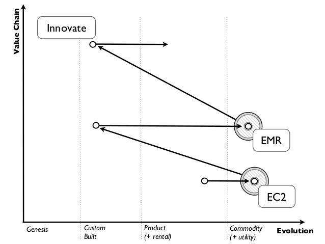 Value Chain                    Innovate        Leverage                                          Commoditise              ...