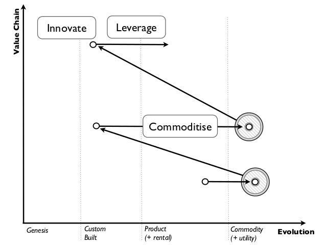 Choose All ... + Innovation  + Customer  + Efficiency