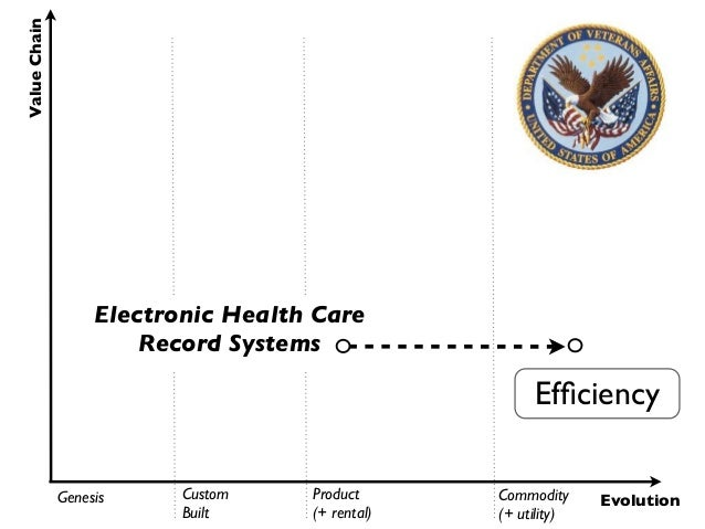 Value Chain                   Electronic Health Care                       Record Systems                                 ...