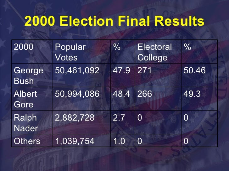 a critical analysis of the 2000 american presidential elections Presidential debate analysis  - easily one of the most controversial elections in american history, the 2000 election has exposed vulnerability in the voting.