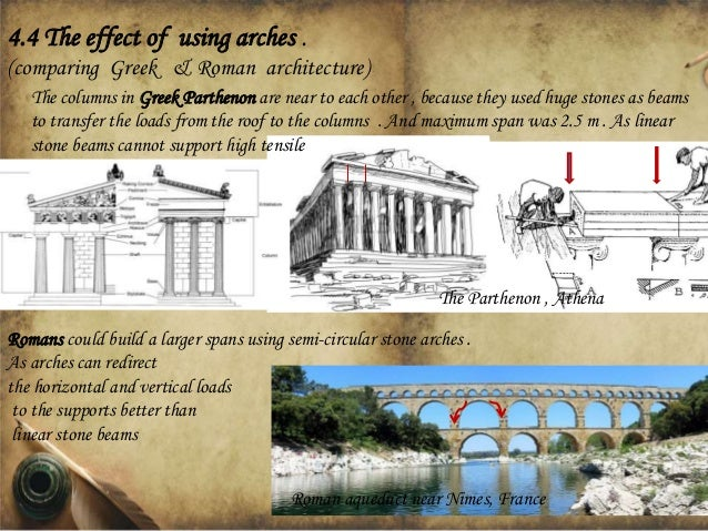 General classification of arches and Roofing systems ...