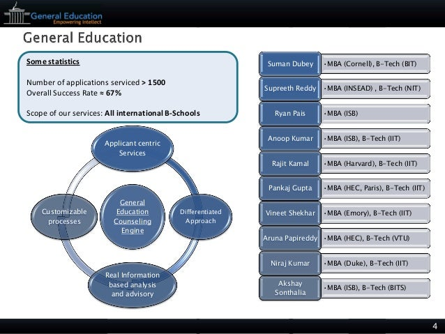 General education mba essays