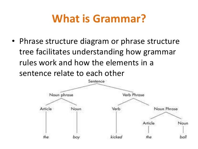 General english class 1 9 what is grammar phrase structure diagram ccuart Choice Image