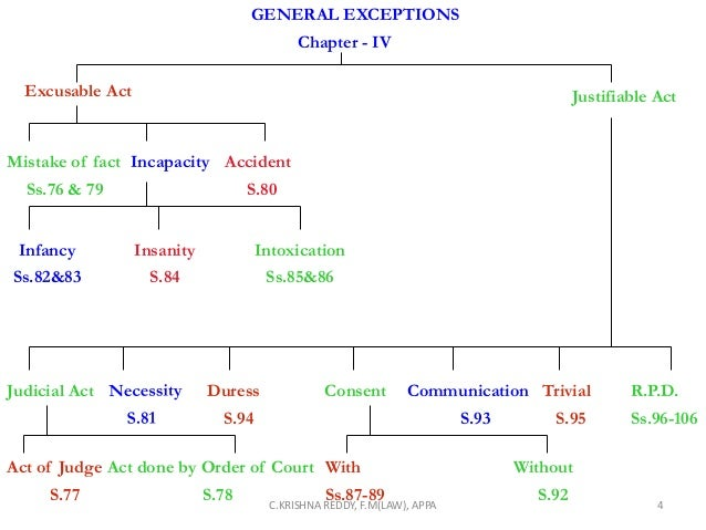 Ipc mistake of law vis a