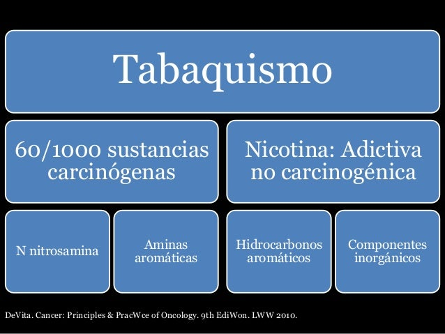 Tabaquismo 60/1000 sustancias carcinógenas N nitrosamina Aminas aromáticas Nicotina: Adictiva no carcinogénica Hidrocarbon...