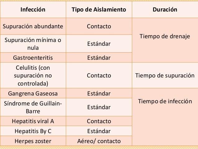 Generalidades del aislamiento hospitalario 19 abril 2012 for Aislamiento tejados tipos