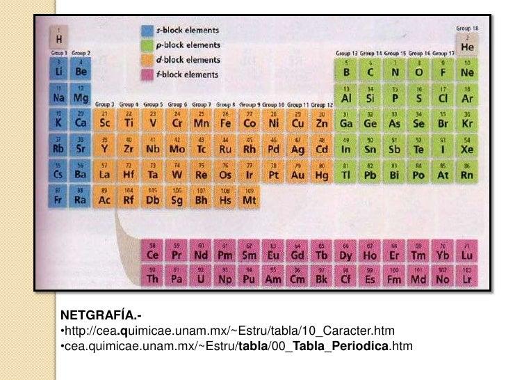 Tabla periodica facultad de quimica unam image collections escuela de biologia y quimica generalidades de la tabla peridica de 11 flavorsomefo image collections urtaz Gallery