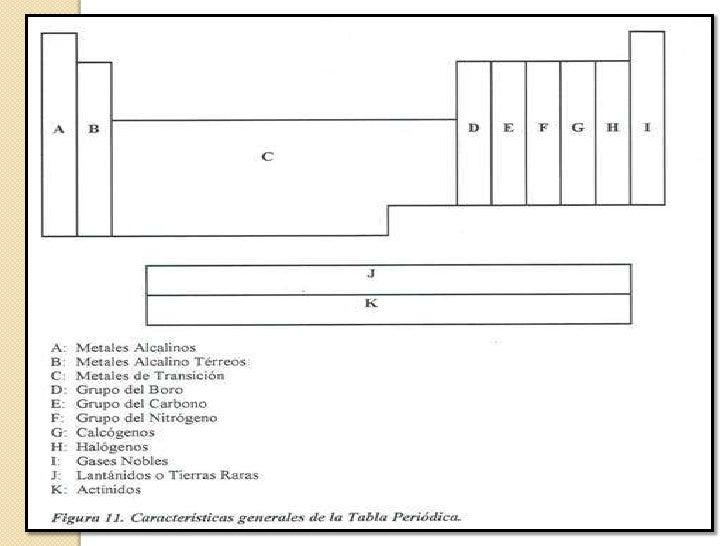 Escuela de biologia y quimica generalidades de la tabla peridica de 4 urtaz Images