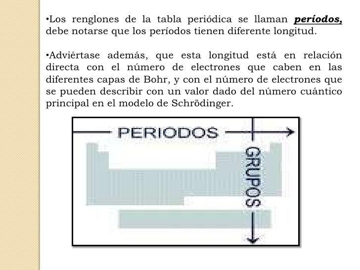 Escuela de biologia y quimica generalidades de la tabla peridica de ullilos renglones de la tabla peridica se llaman perodosdebe notarse que los perodos tienen diferente longitud urtaz Gallery