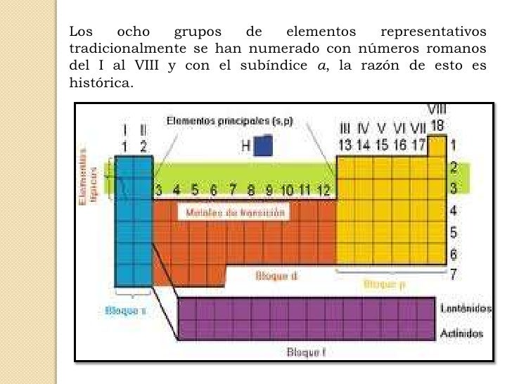 Escuela de biologia y quimica generalidades de la tabla peridica de br 8 los elementos de la tabla peridica urtaz Gallery