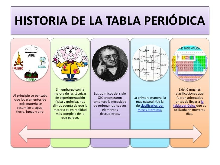 Universidad central del ecuador escuela de biologa y qumica general historia de la tabla peridicabr urtaz Image collections