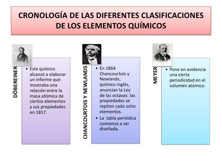 Universidad central del ecuador escuela de biologa y qumica general historia de la tabla peridicabr 3 urtaz Gallery
