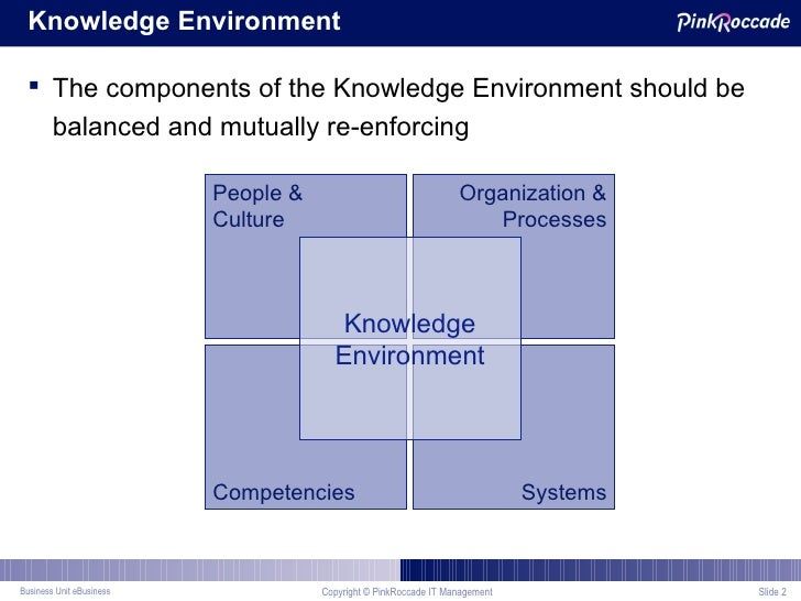 Building a Mature Knowledge Management Program at Shell