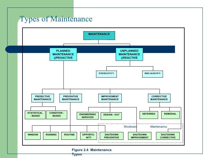 types of machine maintenance
