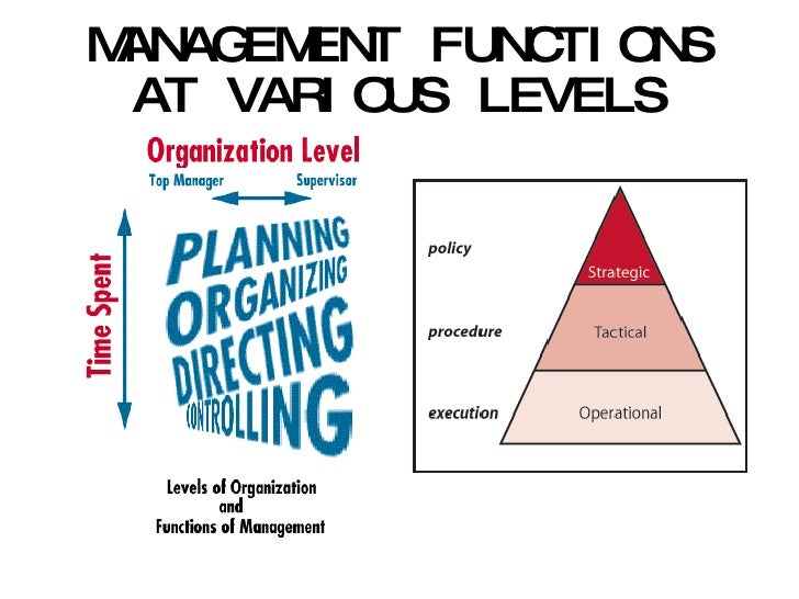 planning at various management levels