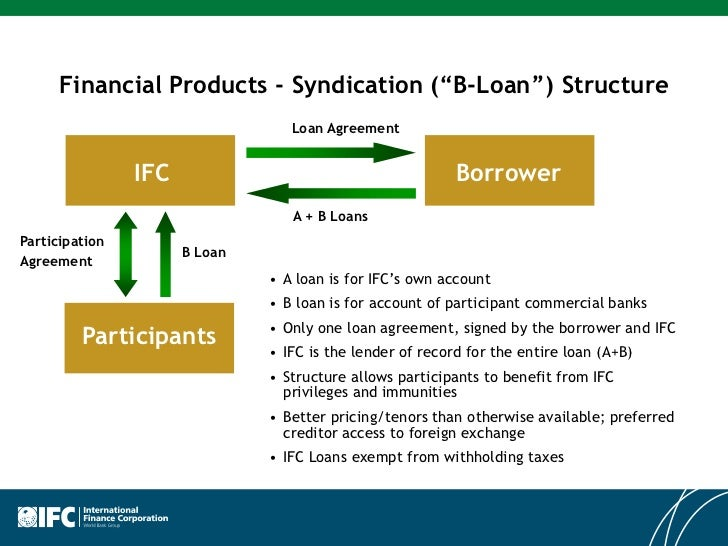 Syndicated Loan - Video | Investopedia