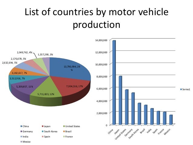 Effect and process of globalization at general motors