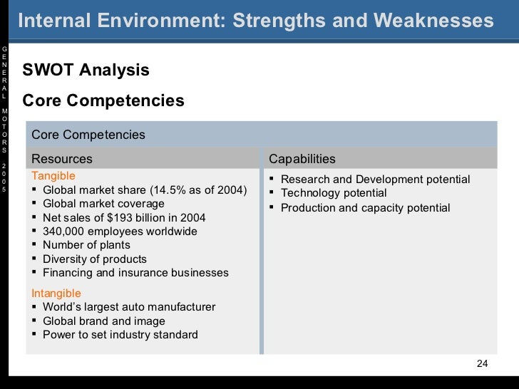 tesla motors inteenal environment Tesla motors, inc internal/external analysis september 18, 2013 christian brothers university cmba 605: strategic management matthew mcknight, ry.