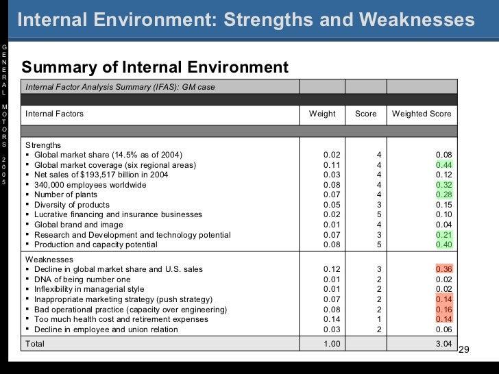 Best Practice in Human Capital Management: General Motors