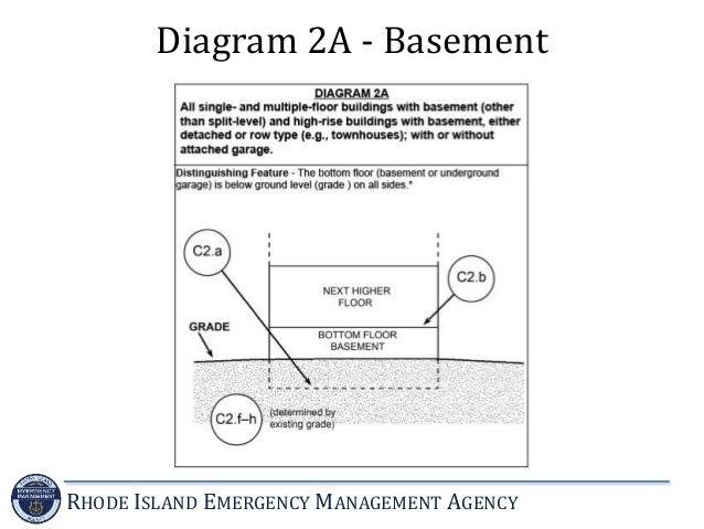 Flood Building Diagram 2a Illustration Of Wiring Diagram