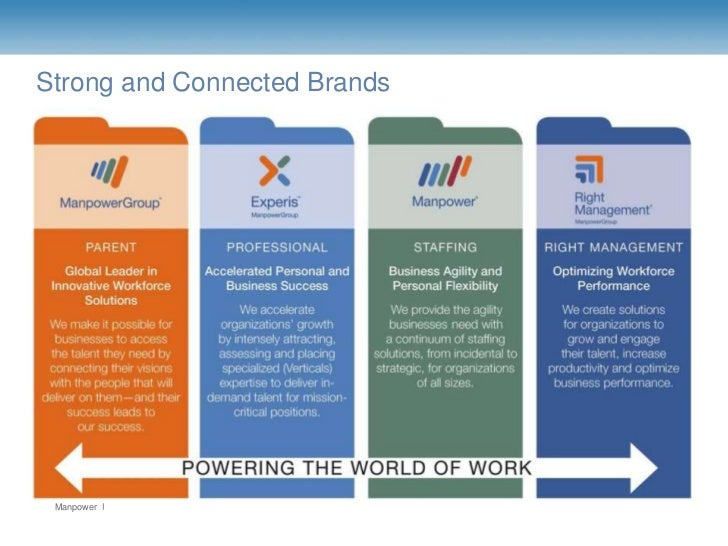 Strong and Connected Brands Manpower