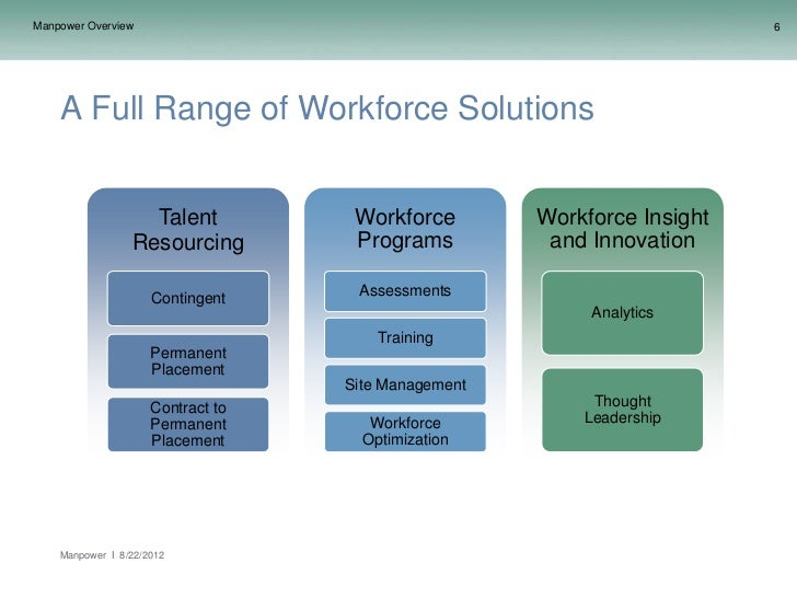 Manpower Overview                                                        6    A Full Range of Workforce Solutions         ...