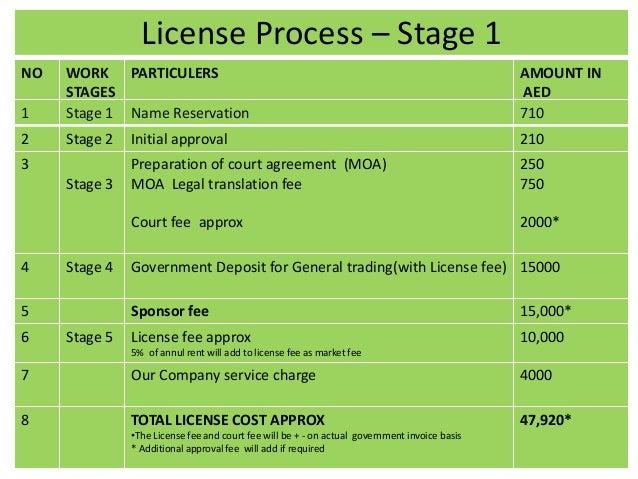 LLC Business Setup | Limited Liability Company Formation in Dubai