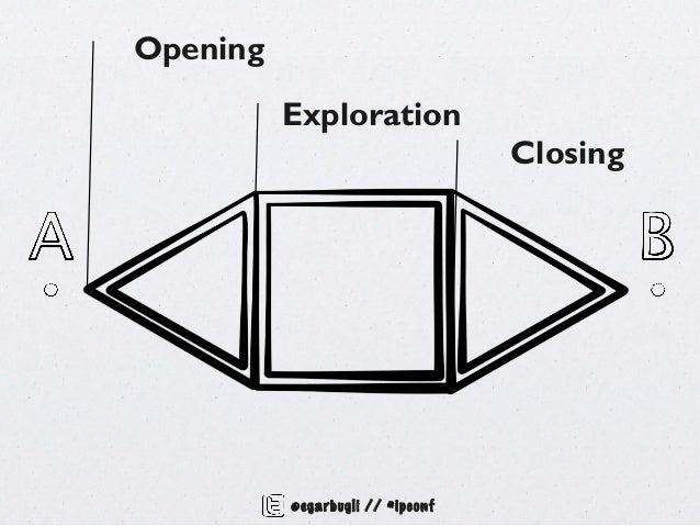 Opening          Exploration                                  Closing          @egarbugli // #ipconf