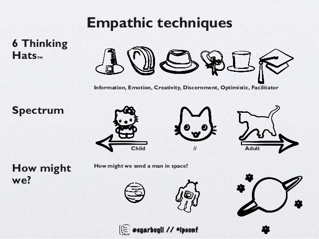 Empathic techniques6 ThinkingHatsTM             Information, Emotion, Creativity, Discernment, Optimistic, FacilitatorSpec...