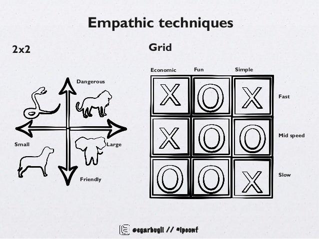 Empathic techniques2x2                              Grid                                 Economic      Fun   Simple       ...