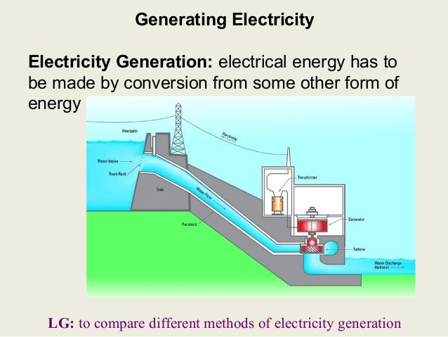 Generating electricity-lesson