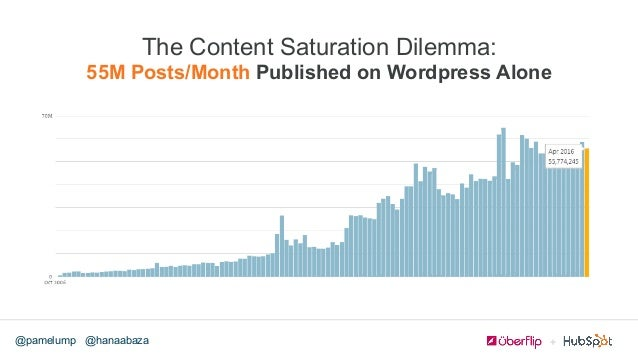@hanaabaza@pamelump The Content Saturation Dilemma: 55M Posts/Month Published on Wordpress Alone