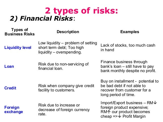types of risks in banks International journal of business and social science vol 2 no 12 july 2011 227 a study of different types of business risks and their effects on banks.