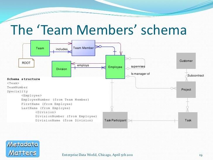 Generating XML schemas from a Logical Data Model (EDW 2011)