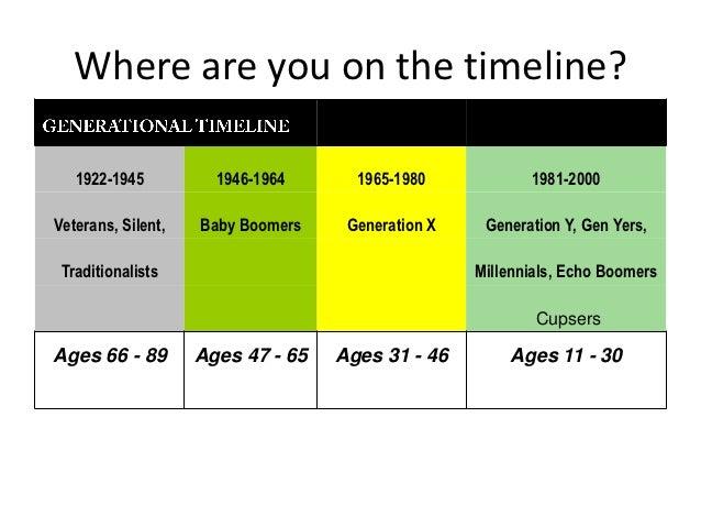 Understanding Generational Communications