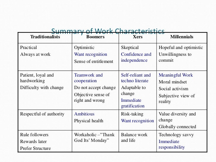a summary of general differences in work values Are generational differences in work values fact or fiction multi-country evidence and implications.