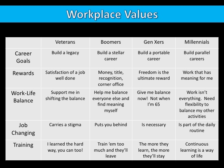 Workplace Values<br />Source: When Generations Collide<br />
