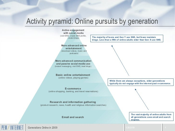 Activity pyramid: Online pursuits by generation The vast majority of online adults from all generations uses email and sea...