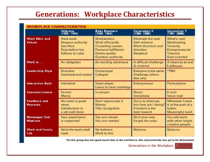 generation y in the work place Available online at: wwwijarcssecom managing career aspirations of  generation y at work place dr parul saxena, mr rajiv jain mangalmay  institute of.